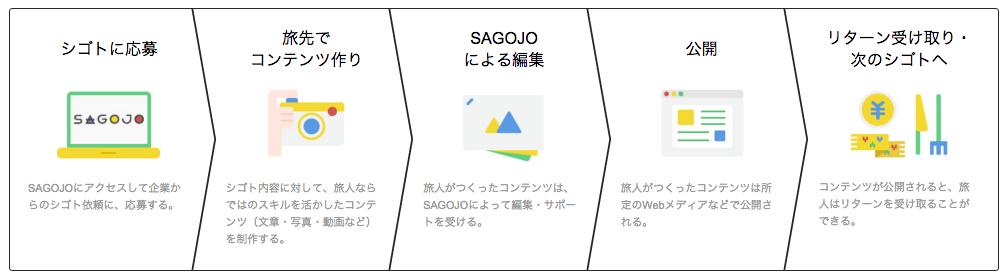 SAGOJO4